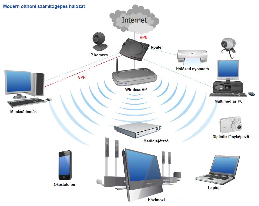 otthoni-network